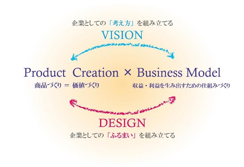事業コンセプト